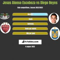 Jesus Alonso Escoboza vs Diego Reyes h2h player stats