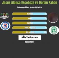 Jesus Alonso Escoboza vs Dorlan Pabon h2h player stats
