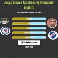 Jesus Alonso Escoboza vs Emmanuel Gigliotti h2h player stats