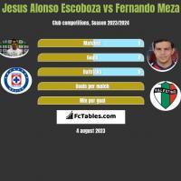 Jesus Alonso Escoboza vs Fernando Meza h2h player stats