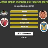 Jesus Alonso Escoboza vs Francisco Meza h2h player stats