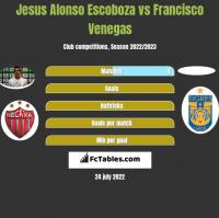 Jesus Alonso Escoboza vs Francisco Venegas h2h player stats