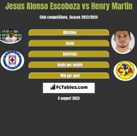 Jesus Alonso Escoboza vs Henry Martin h2h player stats