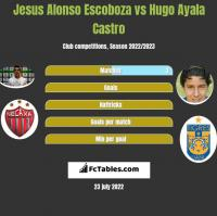 Jesus Alonso Escoboza vs Hugo Ayala Castro h2h player stats