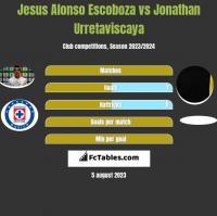 Jesus Alonso Escoboza vs Jonathan Urretaviscaya h2h player stats