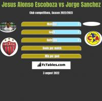 Jesus Alonso Escoboza vs Jorge Sanchez h2h player stats