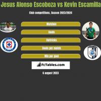 Jesus Alonso Escoboza vs Kevin Escamilla h2h player stats