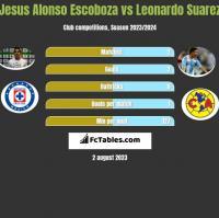 Jesus Alonso Escoboza vs Leonardo Suarez h2h player stats