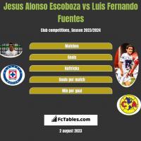 Jesus Alonso Escoboza vs Luis Fernando Fuentes h2h player stats