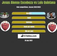Jesus Alonso Escoboza vs Luis Quintana h2h player stats