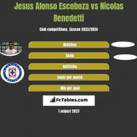 Jesus Alonso Escoboza vs Nicolas Benedetti h2h player stats