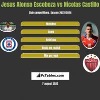 Jesus Alonso Escoboza vs Nicolas Castillo h2h player stats