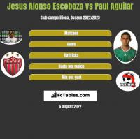 Jesus Alonso Escoboza vs Paul Aguilar h2h player stats