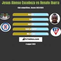 Jesus Alonso Escoboza vs Renato Ibarra h2h player stats