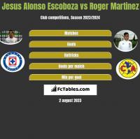 Jesus Alonso Escoboza vs Roger Martinez h2h player stats