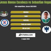 Jesus Alonso Escoboza vs Sebastian Vegas h2h player stats