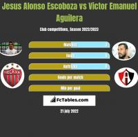 Jesus Alonso Escoboza vs Victor Emanuel Aguilera h2h player stats