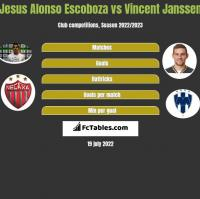 Jesus Alonso Escoboza vs Vincent Janssen h2h player stats