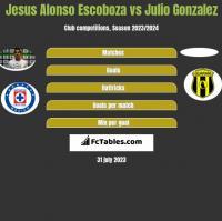 Jesus Alonso Escoboza vs Julio Gonzalez h2h player stats