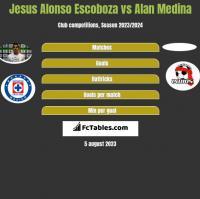 Jesus Alonso Escoboza vs Alan Medina h2h player stats