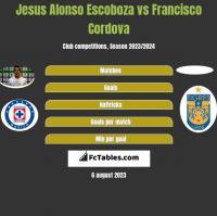 Jesus Alonso Escoboza vs Francisco Cordova h2h player stats