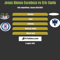 Jesus Alonso Escoboza vs Eric Cantu h2h player stats