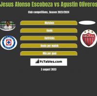 Jesus Alonso Escoboza vs Agustin Oliveros h2h player stats