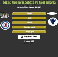 Jesus Alonso Escoboza vs Axel Grijalva h2h player stats
