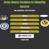 Jesus Alonso Escoboza vs Sebastian Caceres h2h player stats
