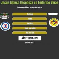 Jesus Alonso Escoboza vs Federico Vinas h2h player stats