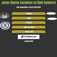 Jesus Alonso Escoboza vs Raul Sandoval h2h player stats
