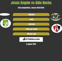 Jesus Angulo vs Aldo Rocha h2h player stats