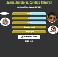 Jesus Angulo vs Candido Ramirez h2h player stats