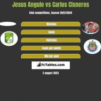 Jesus Angulo vs Carlos Cisneros h2h player stats