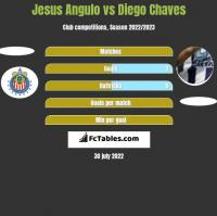 Jesus Angulo vs Diego Chaves h2h player stats