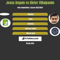 Jesus Angulo vs Dieter Villalpando h2h player stats