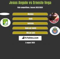 Jesus Angulo vs Ernesto Vega h2h player stats