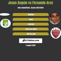 Jesus Angulo vs Fernando Arce h2h player stats