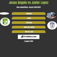 Jesus Angulo vs Javier Lopez h2h player stats