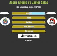 Jesus Angulo vs Javier Salas h2h player stats