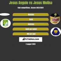Jesus Angulo vs Jesus Molina h2h player stats