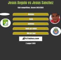 Jesus Angulo vs Jesus Sanchez h2h player stats