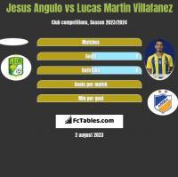 Jesus Angulo vs Lucas Martin Villafanez h2h player stats