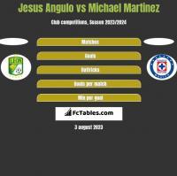 Jesus Angulo vs Michael Martinez h2h player stats