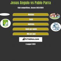 Jesus Angulo vs Pablo Parra h2h player stats