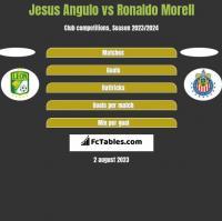 Jesus Angulo vs Ronaldo Morell h2h player stats