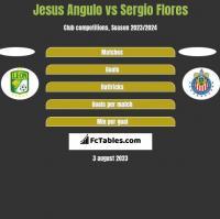 Jesus Angulo vs Sergio Flores h2h player stats