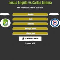 Jesus Angulo vs Carlos Antuna h2h player stats
