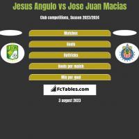 Jesus Angulo vs Jose Juan Macias h2h player stats