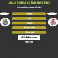 Jesus Angulo vs Giovanny Leon h2h player stats